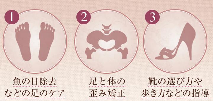 3つのアプローチのイラスト